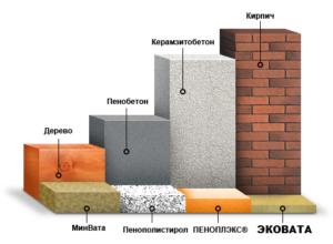 коэффициент теплопроводности таблица